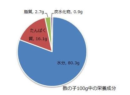 数の子栄養素