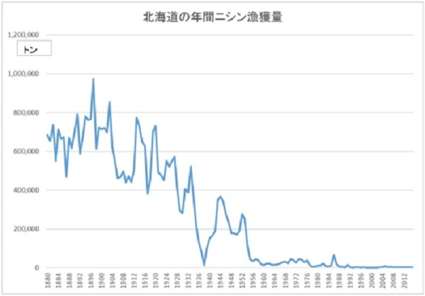 ニシン漁獲量グラフ